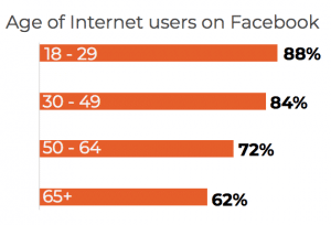 Facebook age demographics in the United States via Spredfast.com. 88% 18-29, 84% 30-49, 72% 50-64, 62% 65+
