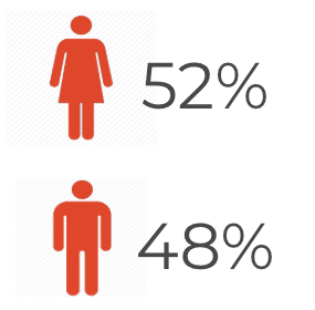 Facebook Gender Demographics on Facebook in the United States via Spredfast.com. 52% Women, 48% Men.